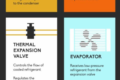 Air conditioning unit inforgraphic